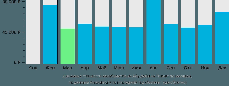 Динамика стоимости авиабилетов из Абу-Даби на Пхукет по месяцам