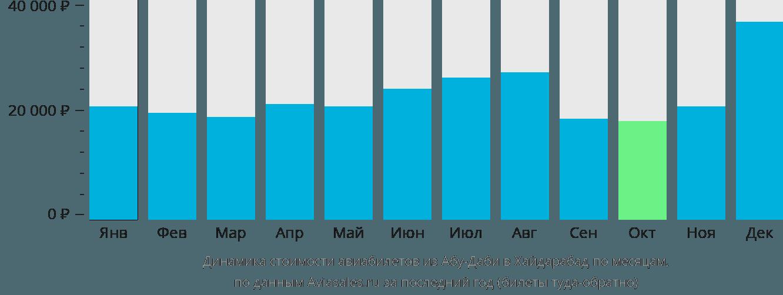 Динамика стоимости авиабилетов из Абу-Даби в Хайдарабад по месяцам