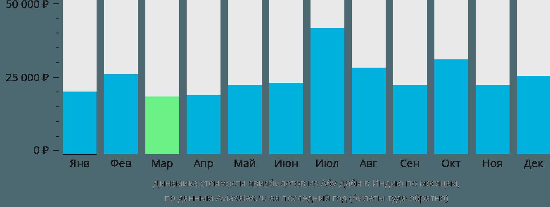 Динамика стоимости авиабилетов из Абу-Даби в Индию по месяцам