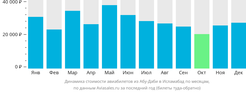Динамика стоимости авиабилетов из Абу-Даби в Исламабад по месяцам
