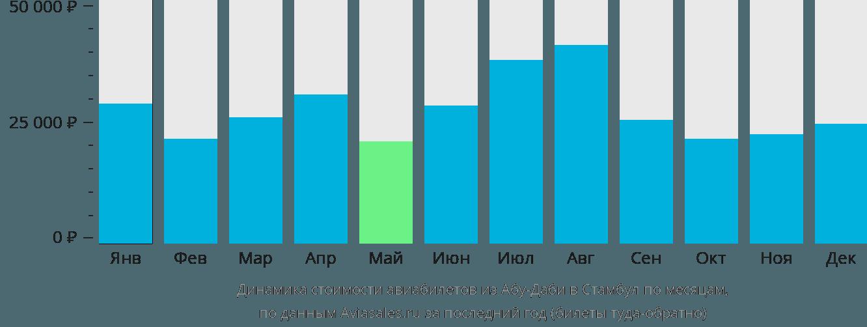 Динамика стоимости авиабилетов из Абу-Даби в Стамбул по месяцам