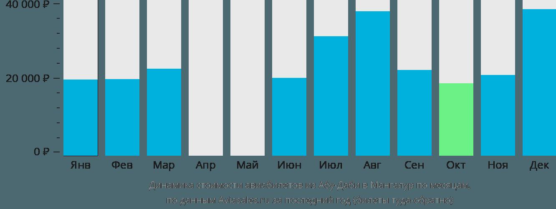 Динамика стоимости авиабилетов из Абу-Даби в Мангалур по месяцам