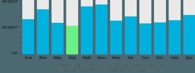 Динамика стоимости авиабилетов из Абу-Даби в Джидду по месяцам