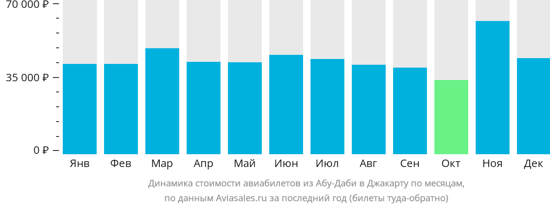 Динамика стоимости авиабилетов из Абу-Даби в Джакарту по месяцам