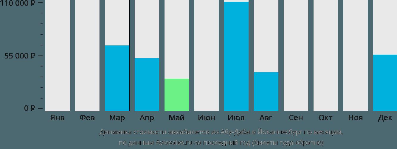 Динамика стоимости авиабилетов из Абу-Даби в Йоханнесбург по месяцам