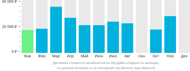 Динамика стоимости авиабилетов из Абу-Даби в Карачи по месяцам