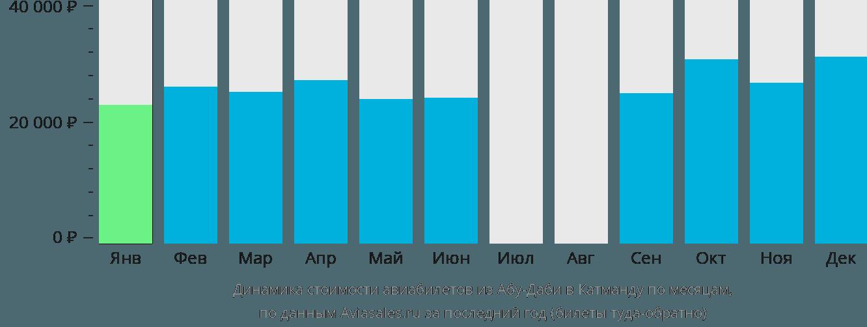 Динамика стоимости авиабилетов из Абу-Даби в Катманду по месяцам