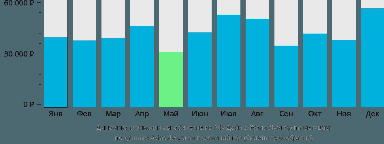 Динамика стоимости авиабилетов из Абу-Даби в Куала-Лумпур по месяцам