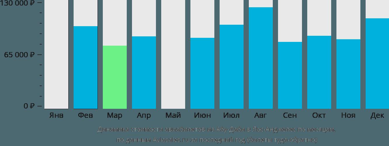 Динамика стоимости авиабилетов из Абу-Даби в Лос-Анджелес по месяцам