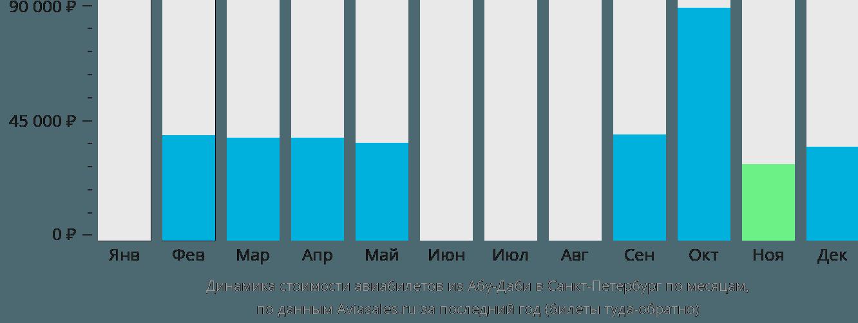 Динамика стоимости авиабилетов из Абу-Даби в Санкт-Петербург по месяцам
