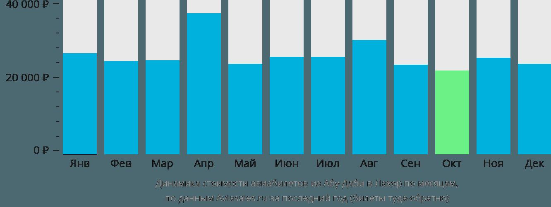 Динамика стоимости авиабилетов из Абу-Даби в Лахор по месяцам