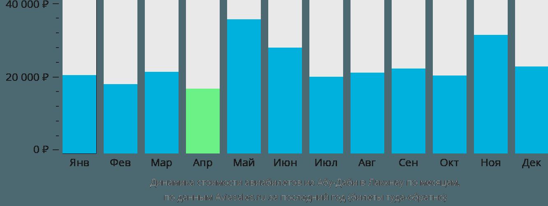 Динамика стоимости авиабилетов из Абу-Даби в Лакхнау по месяцам