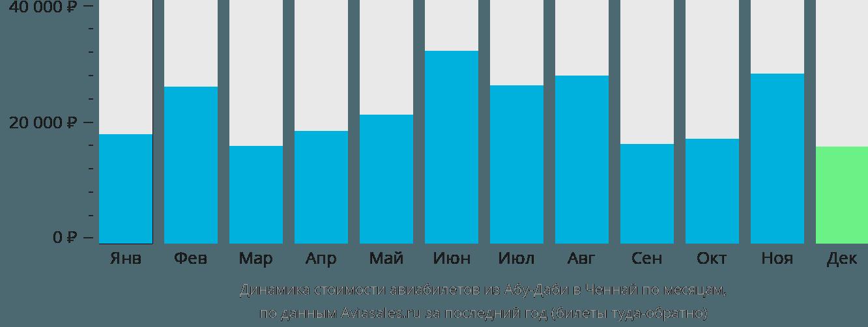 Динамика стоимости авиабилетов из Абу-Даби в Ченнай по месяцам