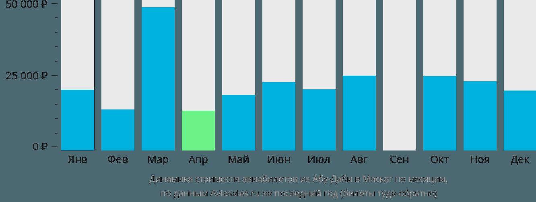 Динамика стоимости авиабилетов из Абу-Даби в Маскат по месяцам