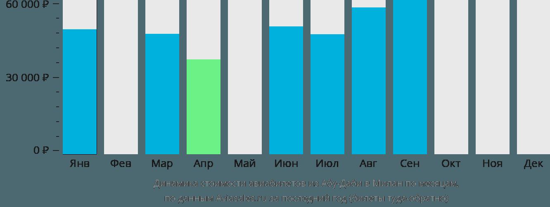 Динамика стоимости авиабилетов из Абу-Даби в Милан по месяцам