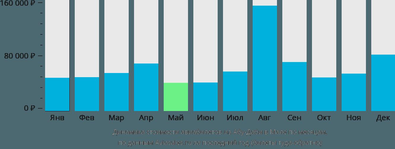 Динамика стоимости авиабилетов из Абу-Даби в Мале по месяцам