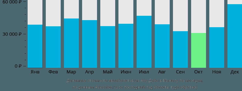 Динамика стоимости авиабилетов из Абу-Даби в Манилу по месяцам