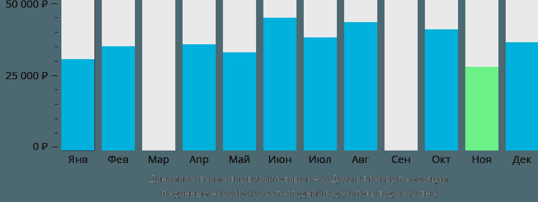 Динамика стоимости авиабилетов из Абу-Даби в Москву по месяцам
