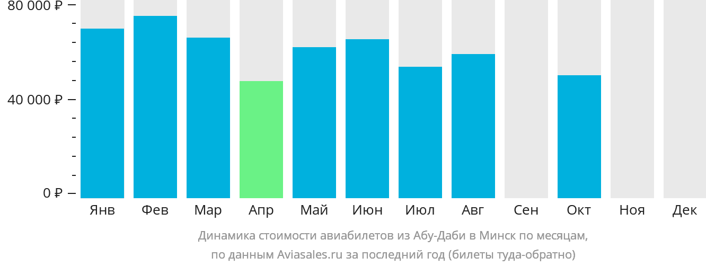 Динамика стоимости авиабилетов из Абу-Даби в Минск по месяцам