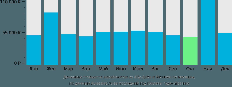 Динамика стоимости авиабилетов из Абу-Даби в Мюнхен по месяцам