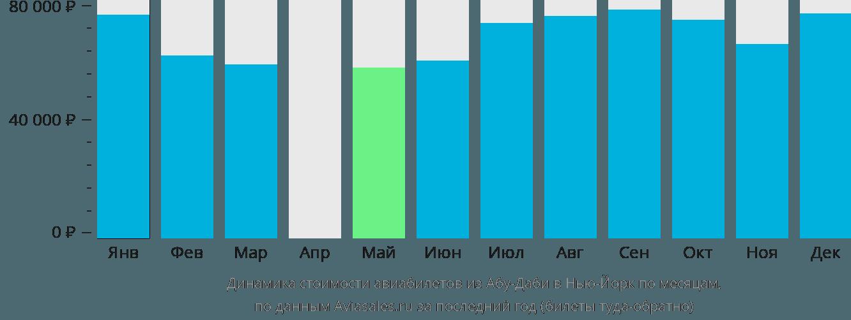 Динамика стоимости авиабилетов из Абу-Даби в Нью-Йорк по месяцам