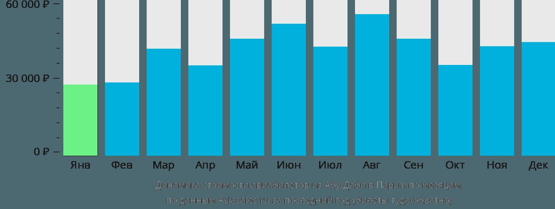 Динамика стоимости авиабилетов из Абу-Даби в Париж по месяцам
