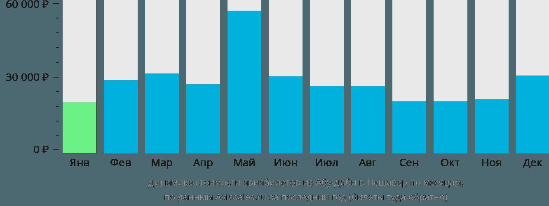 Динамика стоимости авиабилетов из Абу-Даби в Пешавар по месяцам