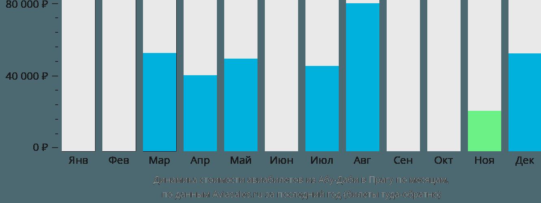 Динамика стоимости авиабилетов из Абу-Даби в Прагу по месяцам