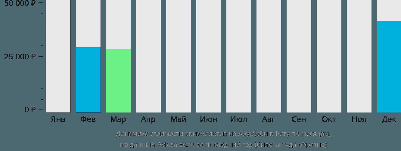 Динамика стоимости авиабилетов из Абу-Даби в Ригу по месяцам