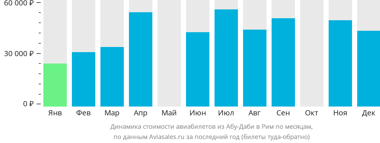 Динамика стоимости авиабилетов из Абу-Даби в Рим по месяцам