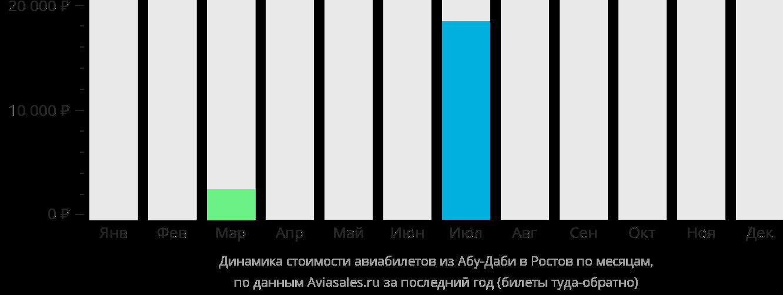 Динамика стоимости авиабилетов из Абу-Даби в Ростов-на-Дону по месяцам