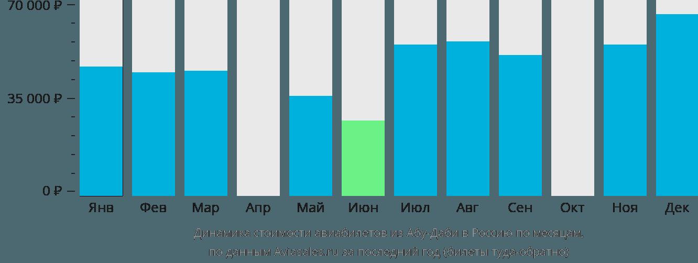 Динамика стоимости авиабилетов из Абу-Даби в Россию по месяцам
