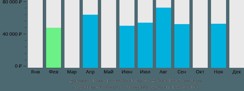 Динамика стоимости авиабилетов из Абу-Даби на Маэ по месяцам
