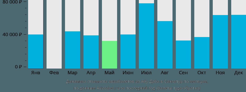 Динамика стоимости авиабилетов из Абу-Даби в Сингапур по месяцам