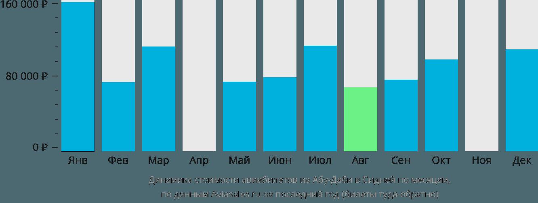 Динамика стоимости авиабилетов из Абу-Даби в Сидней по месяцам