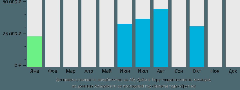 Динамика стоимости авиабилетов из Абу-Даби в Тируччираппалли по месяцам