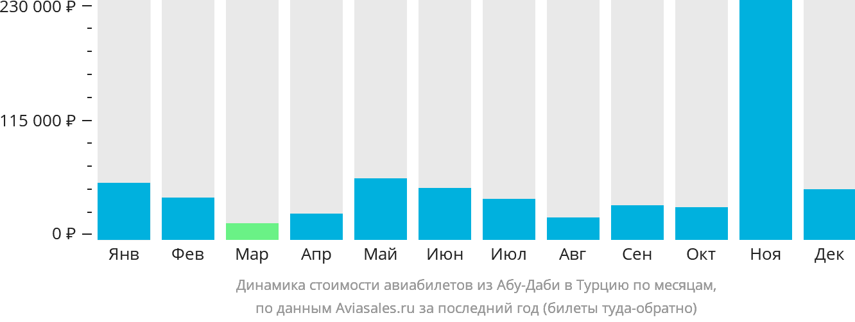 Динамика стоимости авиабилетов из Абу-Даби в Турцию по месяцам