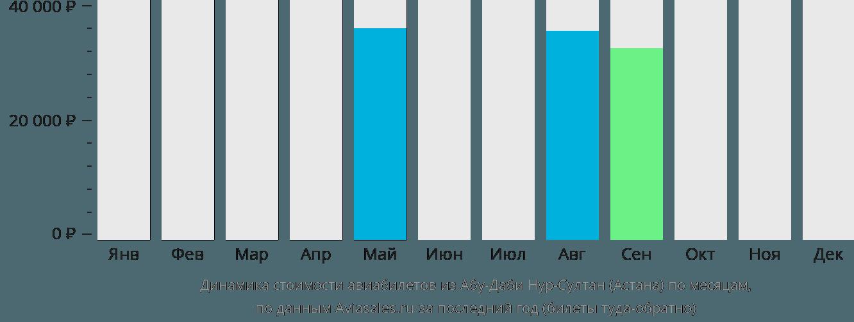 Динамика стоимости авиабилетов из Абу-Даби в Астану по месяцам