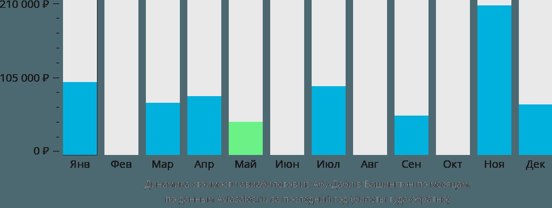 Динамика стоимости авиабилетов из Абу-Даби в Вашингтон по месяцам