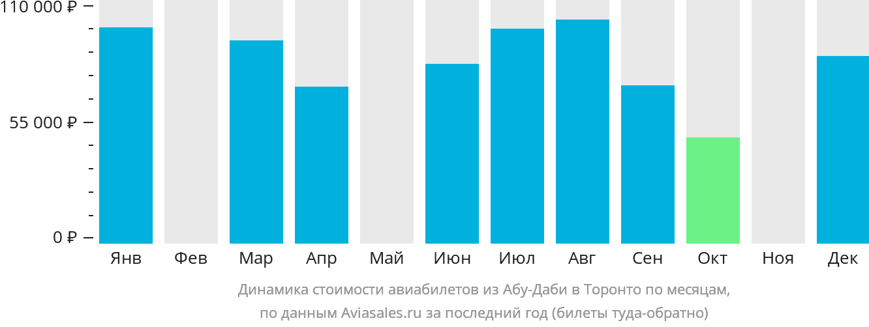 Динамика стоимости авиабилетов из Абу-Даби в Торонто по месяцам