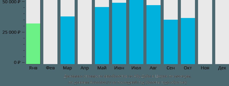 Динамика стоимости авиабилетов из Абу-Даби в Цюрих по месяцам