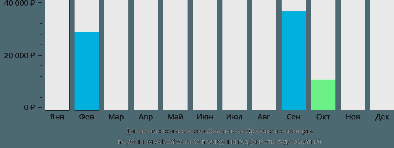 Динамика стоимости авиабилетов из Орийака по месяцам