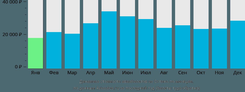 Динамика стоимости авиабилетов из Остина по месяцам
