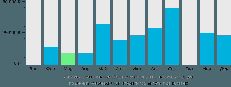 Динамика стоимости авиабилетов из Остина в Балтимор по месяцам