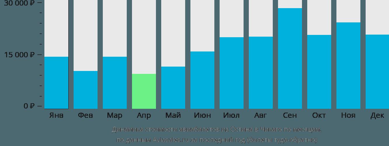 Динамика стоимости авиабилетов из Остина в Чикаго по месяцам