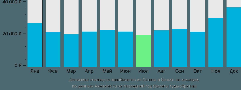 Динамика стоимости авиабилетов из Остина в Канкун по месяцам
