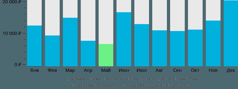 Динамика стоимости авиабилетов из Остина в Денвер по месяцам