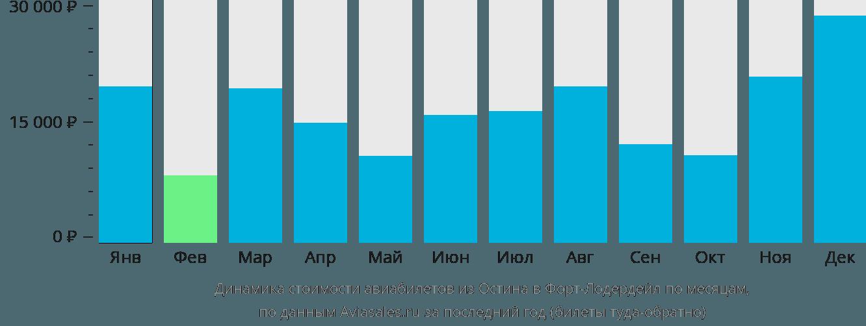 Динамика стоимости авиабилетов из Остина в Форт-Лодердейл по месяцам