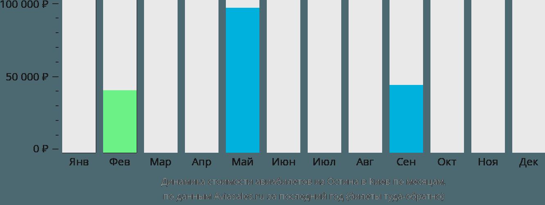 Динамика стоимости авиабилетов из Остина в Киев по месяцам