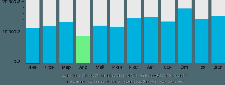 Динамика стоимости авиабилетов из Остина в Лас-Вегас по месяцам